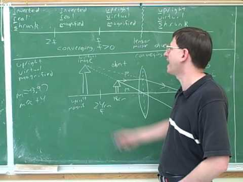 Physics: optics of lenses and mirrors (9)