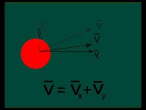 Tutorial Blender Órbitas newtonianas con Python - Newtonian orbits with python Blender Tutorial