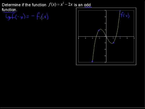 Symmetry about the Origin - Precalculus Tips