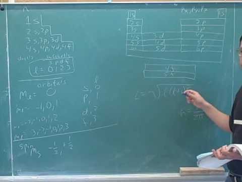 Quantum numbers. Intensity, photons (4)