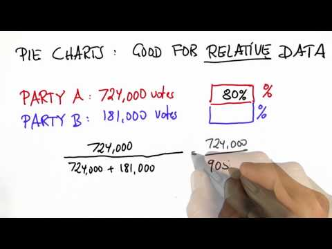 Voting 2 Solution  - Intro to Statistics - Pie Charts - Udacity