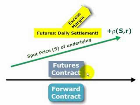 Why a futures price differs from a forward price