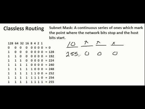 Subnetting Made Easy - Part 3 Classless Addressing