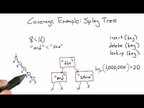 Splay Tree Issues - Software Testing - Coverage Testing - Udacity