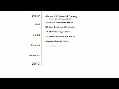 What is the new iOS SDK (2012)? | lynda.com overview