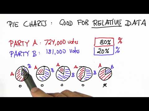 Voting 3 Solution  - Intro to Statistics - Pie Charts - Udacity
