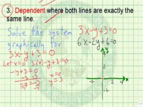 Solve a Dep System of Linear Equation by Graphing