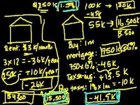 Renting vs. buying a home (part 2)