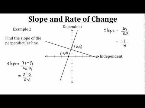 Slope and Rate of Change PT 1