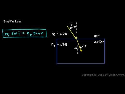 Physics 11.2.3a - Snell`s Law