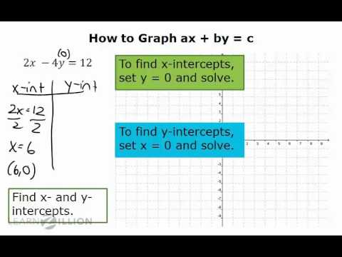 Solve systems of equations by graphing (2) - 8.EE.8