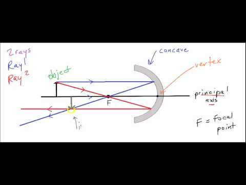 Optics 9 - How to Draw a Concave Ray Diagram