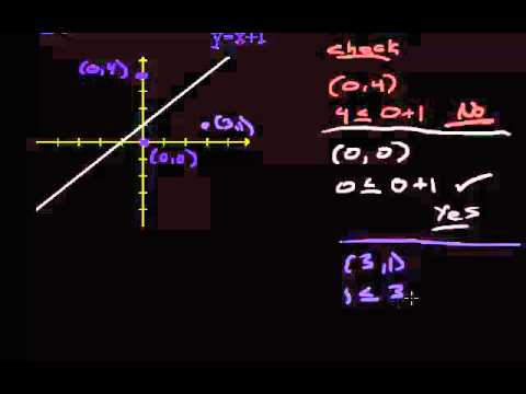 System of Linear Inequalities - Graphing one Linear Inequality