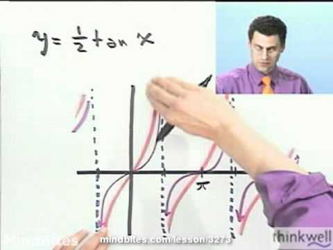 Trigonometry: Fancy Graphing: TAN, SEC, CSC, COT