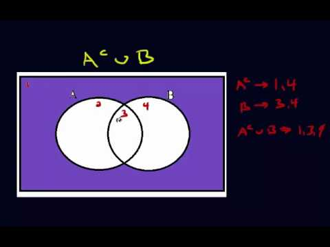 Shading Venn Diagrams (Part 2 - Set series)