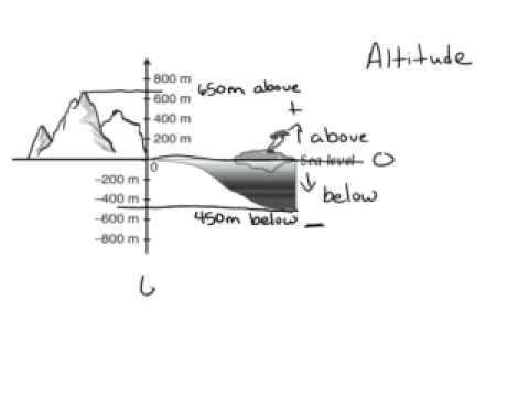 Understand integers using altitude