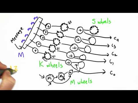 Weakness In Keys - CS387 Unit 1 - Udacity