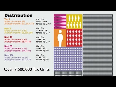 The One Percent: Breaking Down US Wealth Distribution