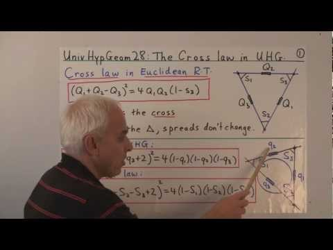 UnivHypGeom28: The Cross law in Universal Hyperbolic Geometry