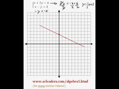 System of Equations - Solving by Graphing (pt. 7)