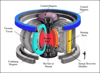 Seminar: Fusion and Plasma Physics