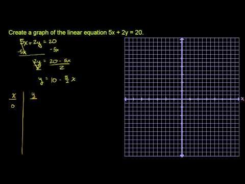 Graphing solutions to equations