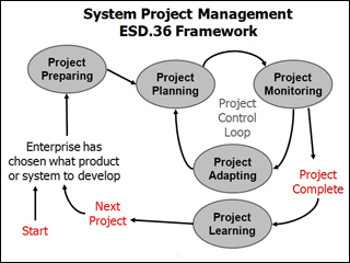 System Project Management