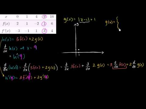 Derivative properties and intuition