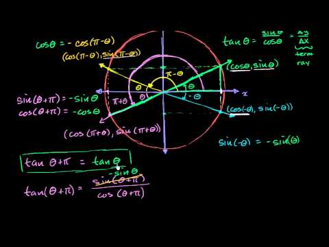 Symmetry and periodicity of trig functions