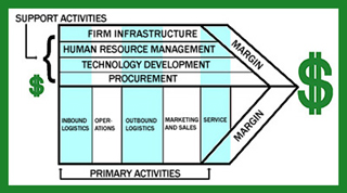 Integrating eSystems & Global Information Systems
