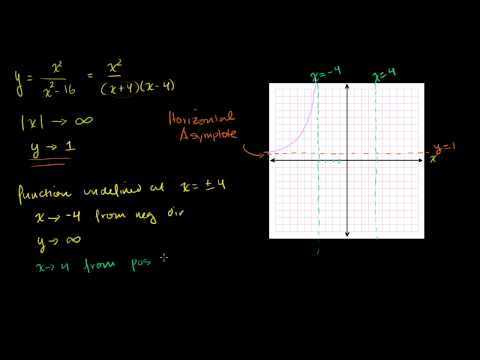 Asymptotes and graphing rational functions