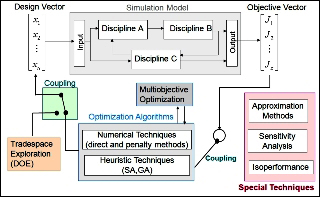 Multidisciplinary System Design Optimization