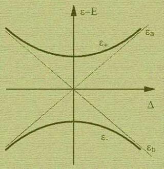 Introductory Quantum Mechanics II