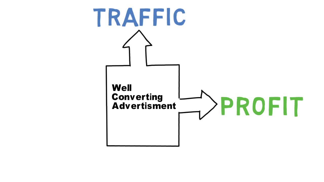 Targeted Web Traffic: Promoting Your Business or Yourself Online & Make Money with Digital Traffic