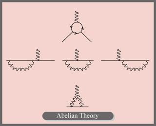 Relativistic Quantum Field Theory III