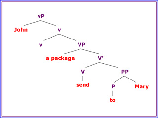 Argument Structure and Syntax