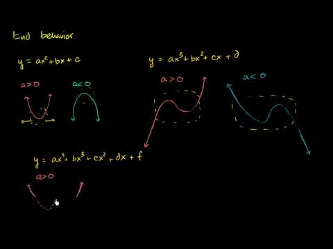 Polynomial graphs and end behavior