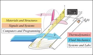 Unified Engineering I, II, III, & IV