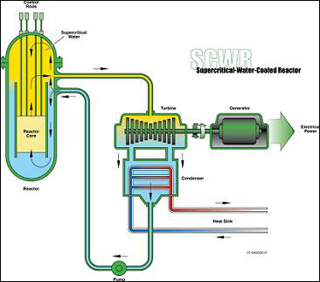 Engineering of Nuclear Reactors