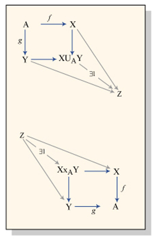 Algebraic Topology II
