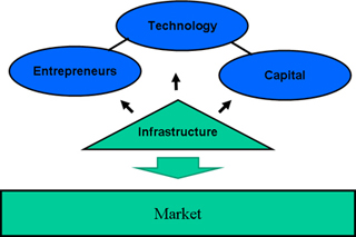 Corporate Entrepreneurship: Strategies for Technology-Based New Business Development