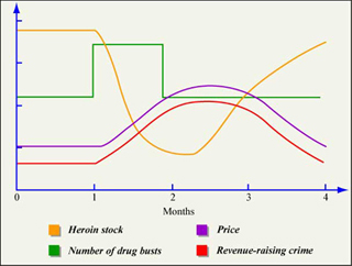 System Dynamics Self Study