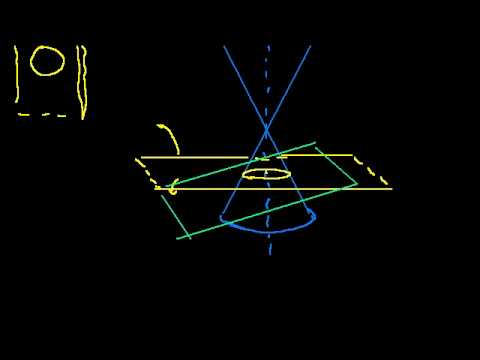 Conic section basics
