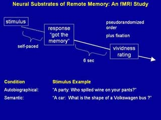 Investigating the Neural Substrates of Remote Memory using fMRI