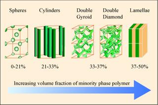 Polymer Physics