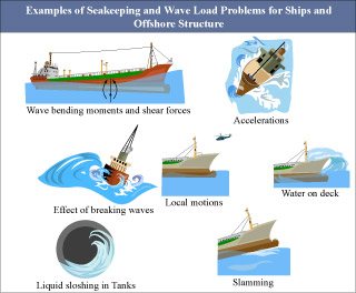 Design of Ocean Systems