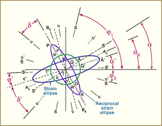 Applications of Continuum Mechanics to Earth, Atmospheric, and Planetary Sciences