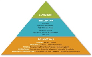 Organizational Leadership and Change