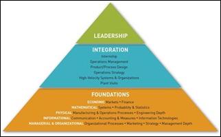 Organizational Leadership and Change