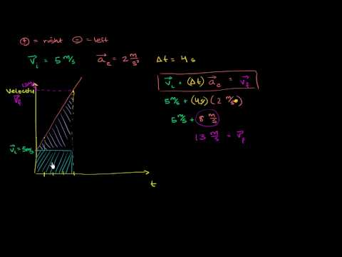 Kinematic formulas and projectile motion